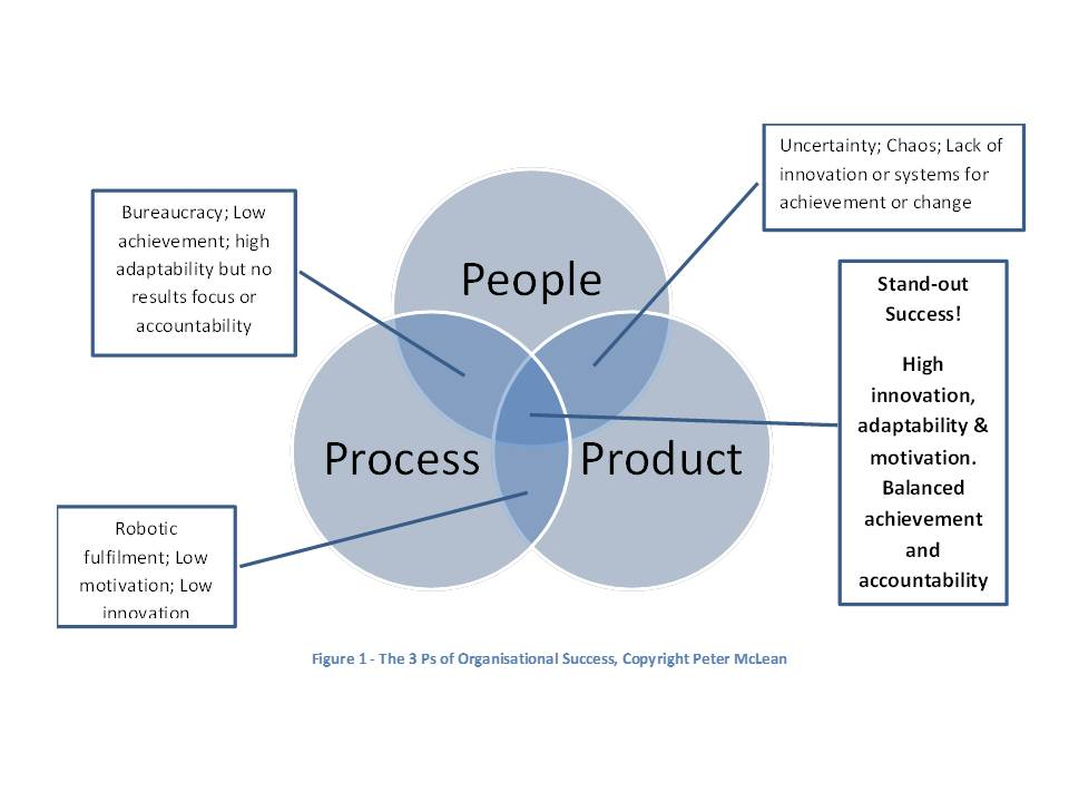 The 3Ps of Organisational Success - Peter McLean